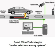 | UVSS | Under Vehicle Surveillance System | Machine Vision